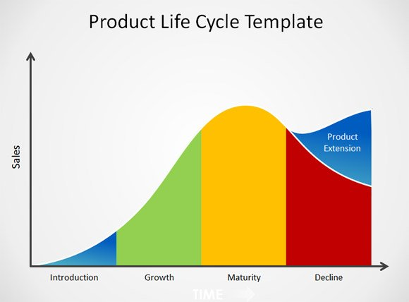 Free product life cycle powerpoint template for This is your life template