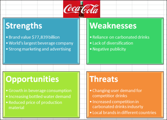 internal strengths and weaknesses of coca cola company Weaknesses in the swot analysis of pepsi : competition: it has heavy competition from coca-cola in their soft drinks category they are always neck to neck with each other this competition thereby provides a room for not so loyal customer base to switch brands quickl.
