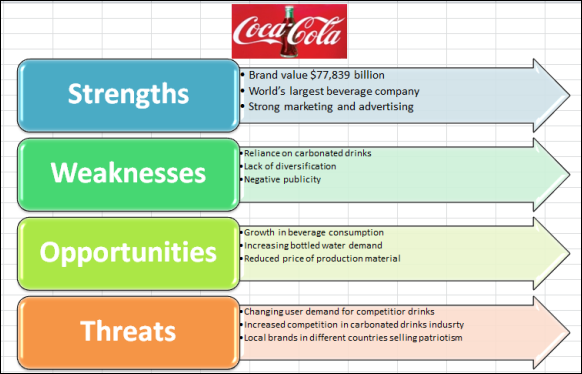 Coca Cola SWOT Analysis Created in Excel With Vertical Arrow List