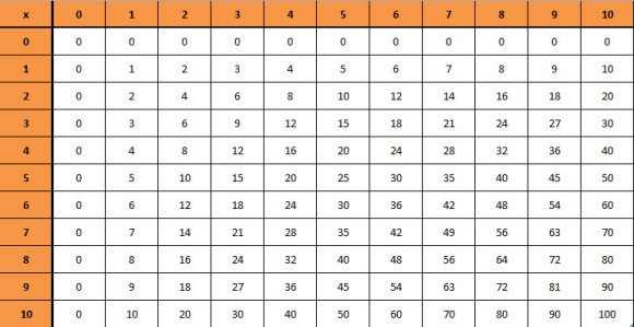 Make A Multiplication Chart In Powerpoint In Less Than 2 Minutes