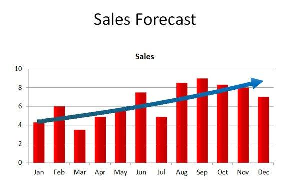 trend sales