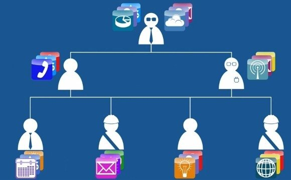 Develop apps with AirWatch