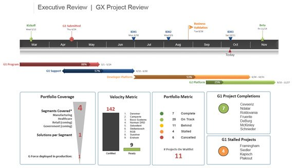 project presentation tip: include project visuals on your scorecard, Presentation templates