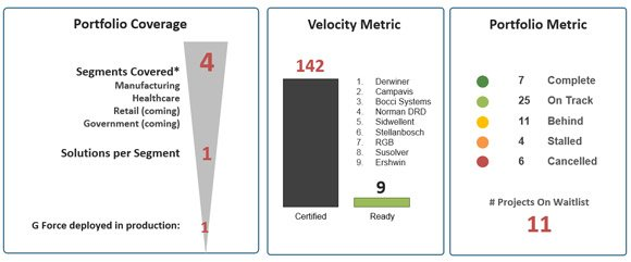 scorecard powerpoint example showing portfolio coverage velocity metric and portfolio metric