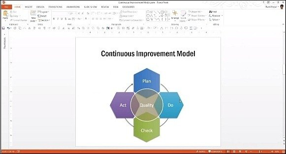 Continuous improvement model in PowerPoint