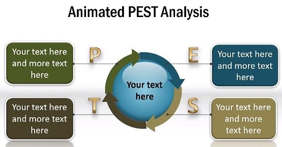 PEST Analysis in PowerPoint