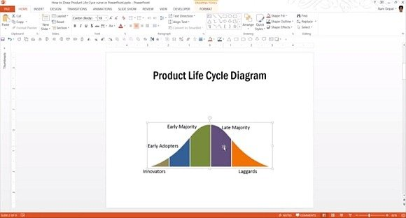 Product lifecycle diagram in PowerPoint