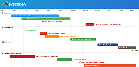 easily create project management timelines with preceden timeline maker