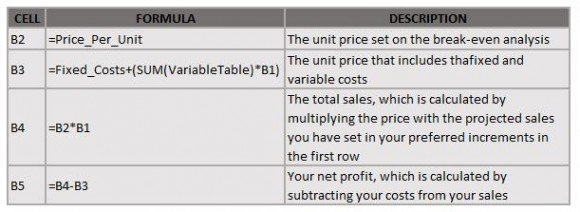 set-your-sales-analysis-formulas-following-this-guide
