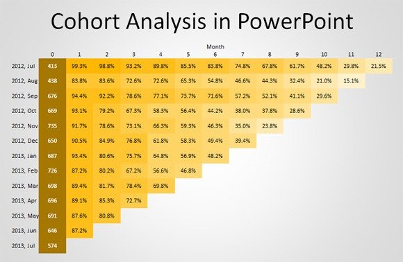 Cohort-analysis-chart in-PowerPoint