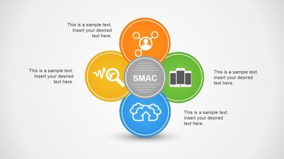 SMAC circular diagram template for PowerPoint
