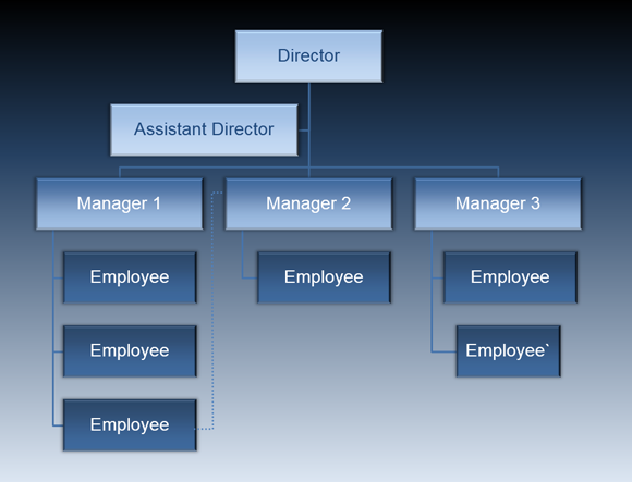 Animated vertical organizational chart