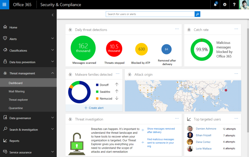 Office 365 Threat Intelligence Protects Businesses From Data