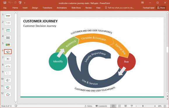 Customer journey powerpoint template fppt toneelgroepblik Image collections