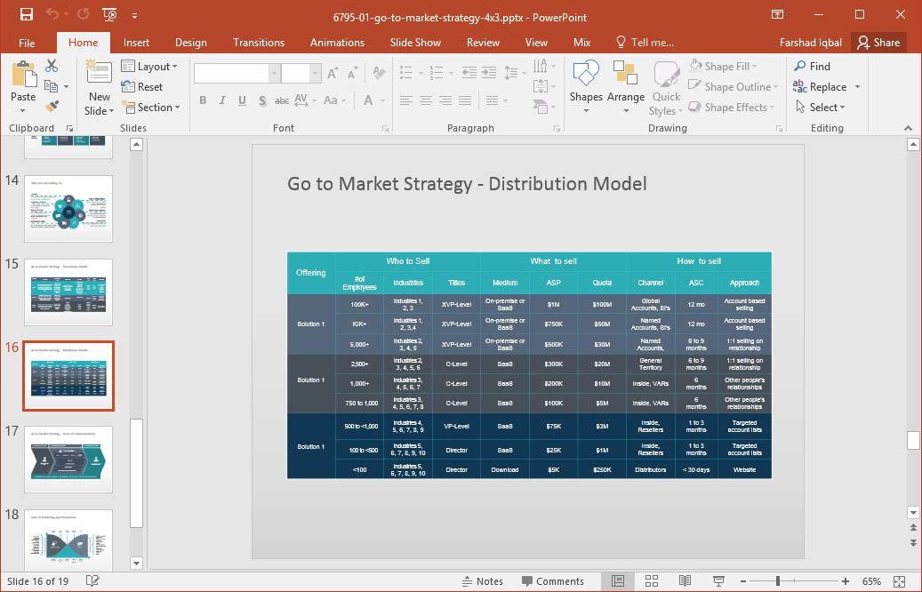 Distribution model template for PowerPoint