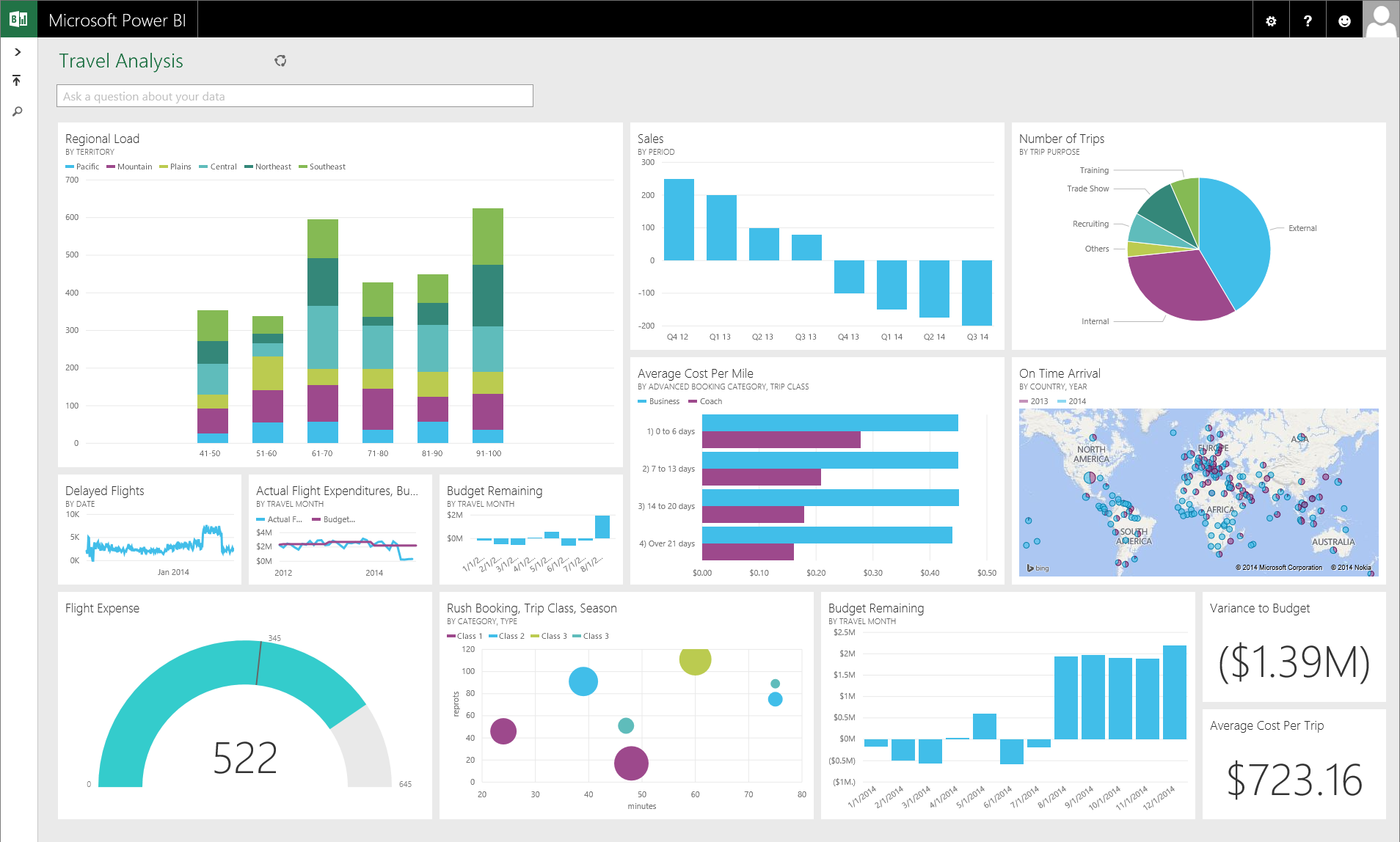 Microsoft power bi a powerful cloud based business analytics service create interactive visualization using a streamlined business intelligence tool fbccfo Image collections