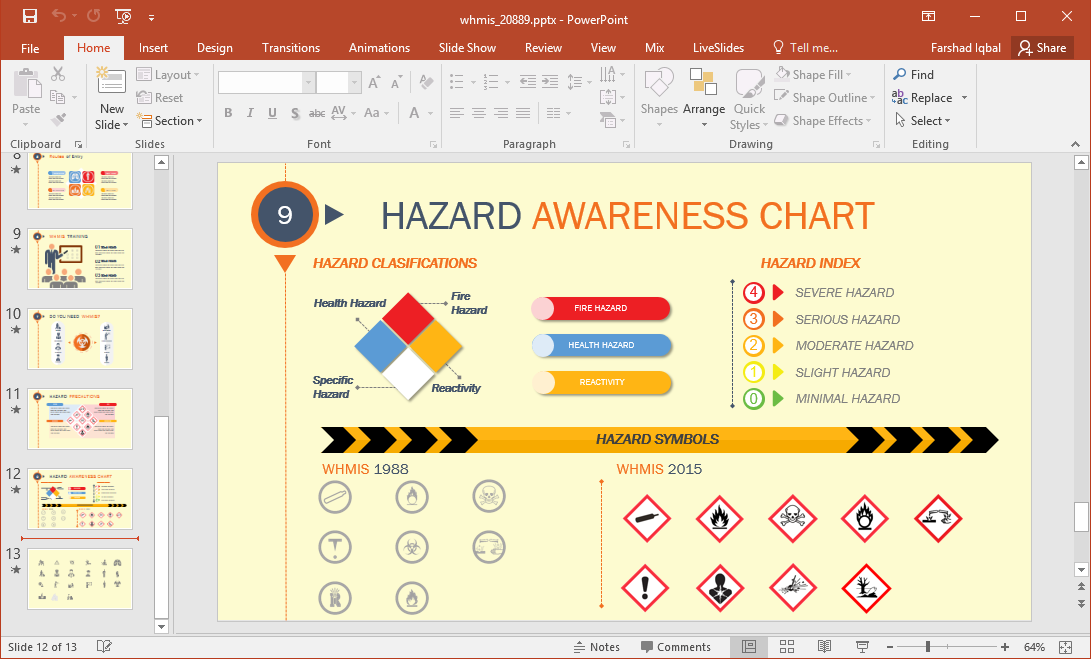 hazard awareness chart