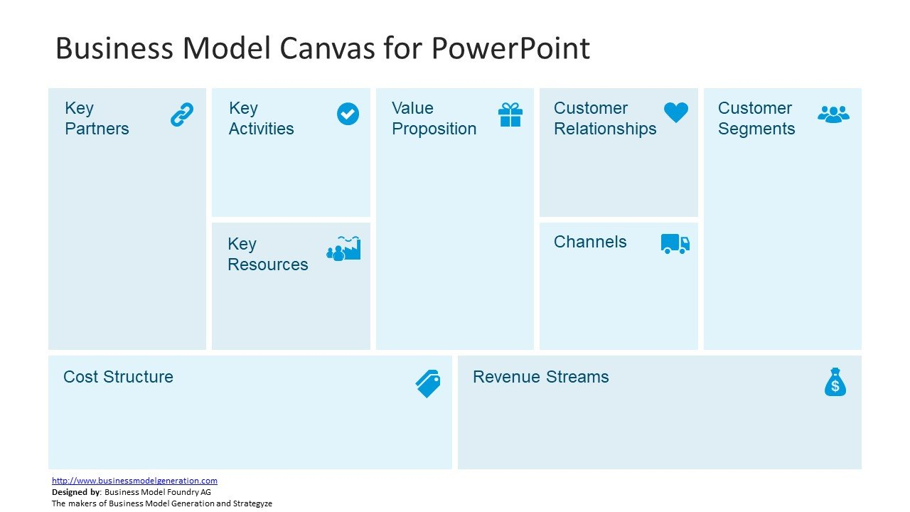 Free business model canvas design for PowerPoint