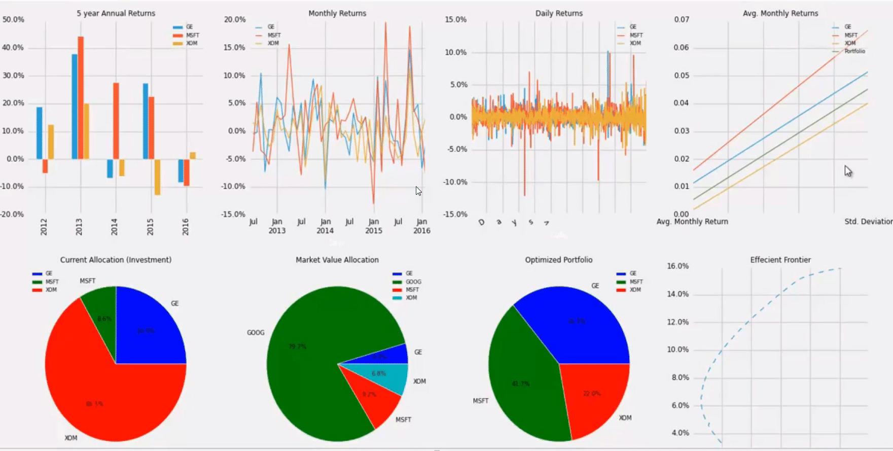 Buildimg forex portfolio