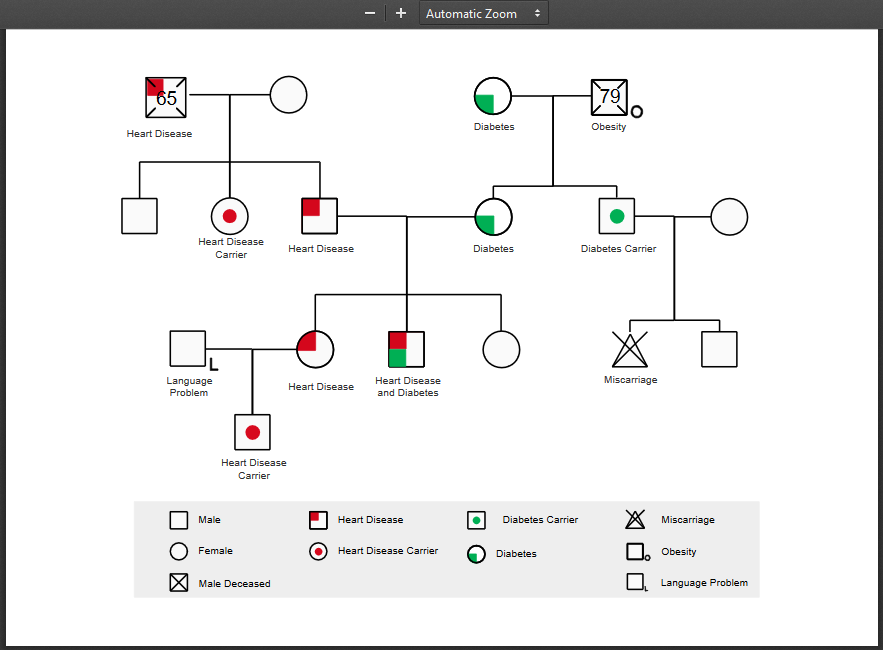 what is a genogram and how to make one