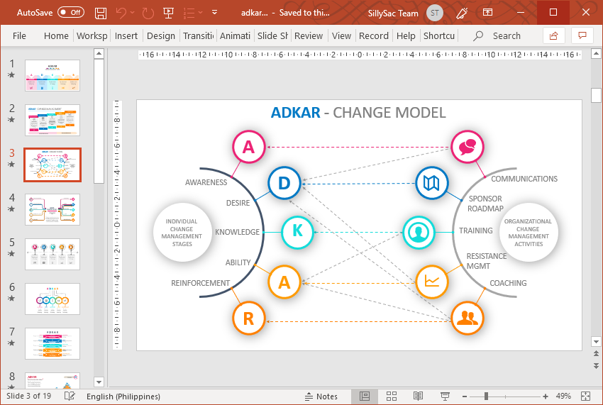 Present the ADKAR Change Model in Various Ways