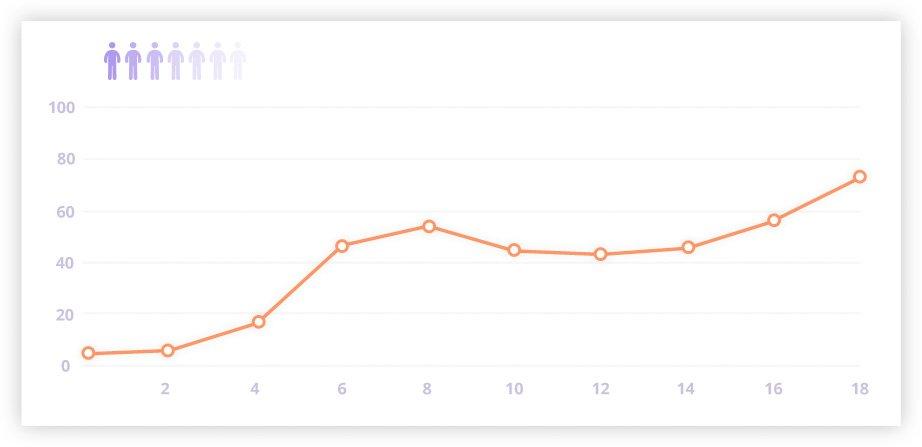 Totus Reporting Graph