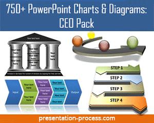 Presentation Process