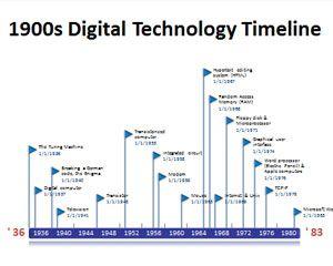 office timeline digital technology milestones