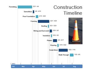 Construction Timeline Powerpoint Ppt Template