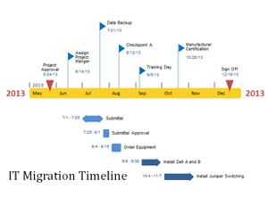 It migration timeline powerpoint template for Timeline template in powerpoint 2010