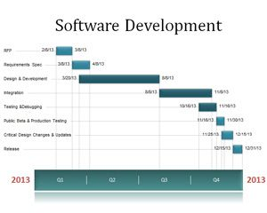 Software development timeline for Software development timeline template