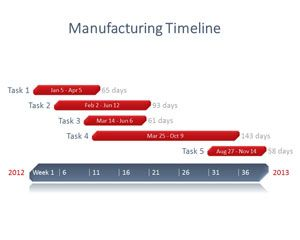 Manufacturing Project PowerPoint Timeline