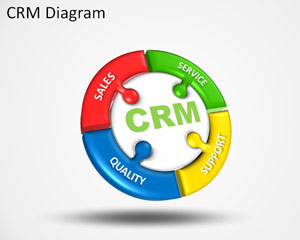 Free CRM PowerPoint Template diagram with circular diagram design
