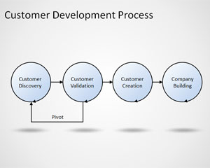Customer development process Steve Blank