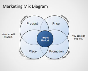 Free Marketing Mix Diagram Template for PowerPoint